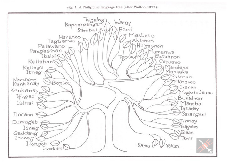 philippine language tree diagram by william henry scott 1984  : language tree diagram - findchart.co
