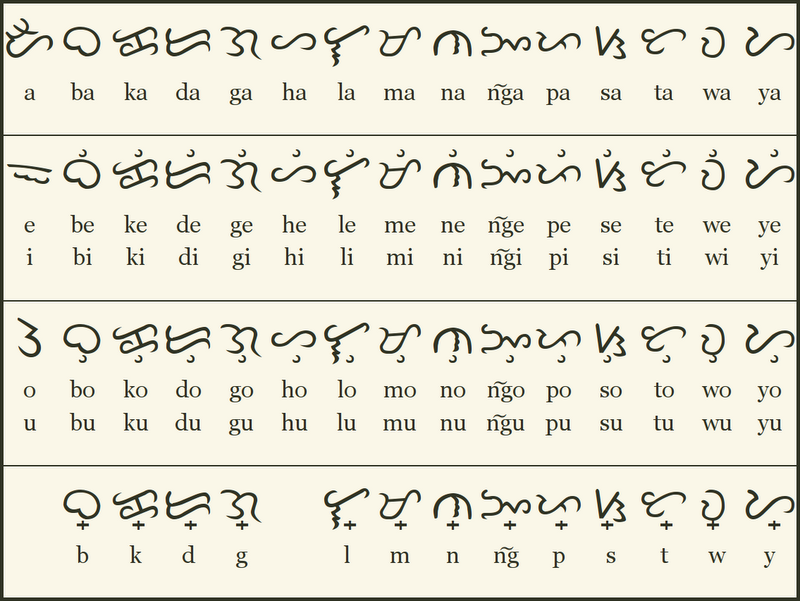 Baybayin The Lost Filipino Script Part 1 By Indio Historian